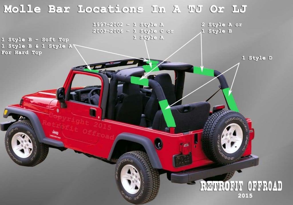 Jeep Wrangler TJ Molle Bar Sleeve Locations